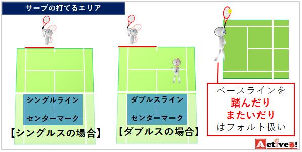 テニス ルール