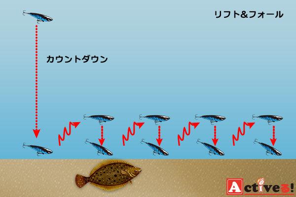 バイブレーションの釣れるリフト&フォールアクション (92027)