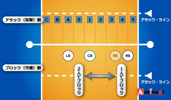 ブロックシフトの種類③リリース・シフト (104841)