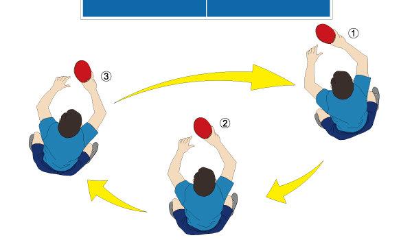 卓球ダブルスの動き方(1)