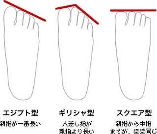 """Nailsalon〜OnNail〜 on Instagram: """"✨豆知識✨ . 足の形で性格がわかる!! . . . <エジプト型の方> . 日本人の70〜80%がこのタイプ . 心優しく感情豊か。人を信じやすくロマンチストな一面も。弱点は集中力に欠けること。 . . <ギリシャ型> . 日本人の25%がこのタイプ .…"""" (63803)"""