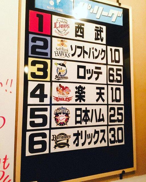 """同志 新宿TAMARI.Bar on Instagram: """"【セ・パ順位表】 2019.9.16  まけほ〜〜……🎏 ってか……糸が切れたみたいですな…… CS行けるように頑張れカープ‼️ そして…頑張れベイスターズ‼️ プロ野球観るなら…… 同志 新宿TAMARI.Bar http://tamari-bar.jp/…"""" (108605)"""