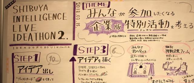 グローバルチームがSDGsをテーマに徹底議論!「シブヤインテリジェンスライブ2018」参加レポート