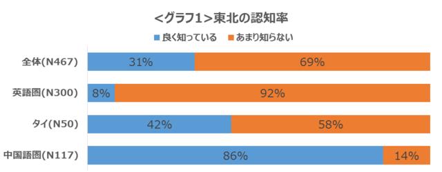 【訪日外国人の東北観光に関する意向調査】
