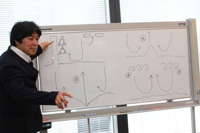 離岸流の発生ポイントを解説する和田さん