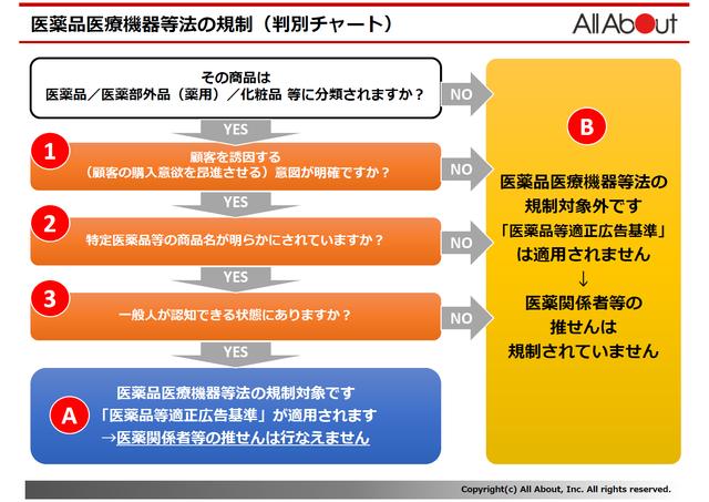 医薬品医療機器等法の規制(判別チャート)