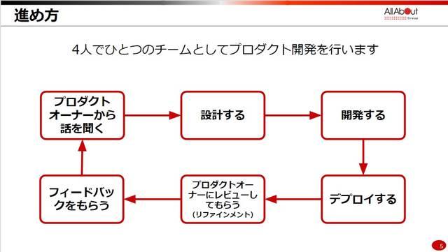 新卒エンジニア研修プロダクト開発編資料より (9804)