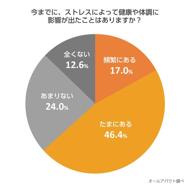 【円グラフ】今までに、ストレスによって健康や体調に影響が出たことはありますか?