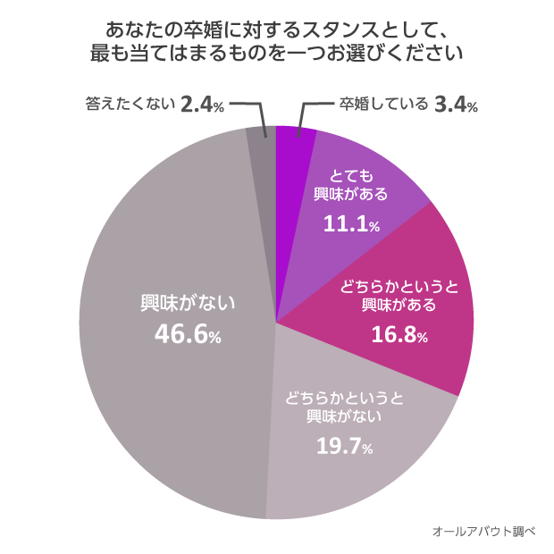 【円グラフ】あなたの卒婚に対するスタンスとして、最も当てはまるものを一つお選びください