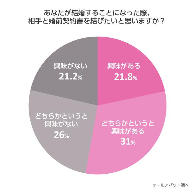 【円グラフ】あなたが結婚する事になった際、相手と婚前契約書を結びたいと思いますか?
