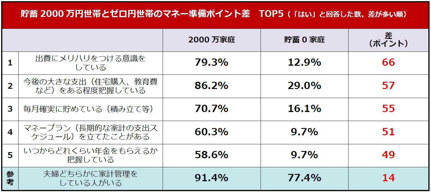 貯蓄2000万円世帯とゼロ世帯との比較