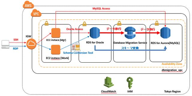 DMS環境構成図
