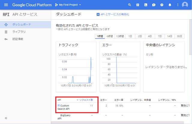 統合検索実行前のGCPリクエスト回数
