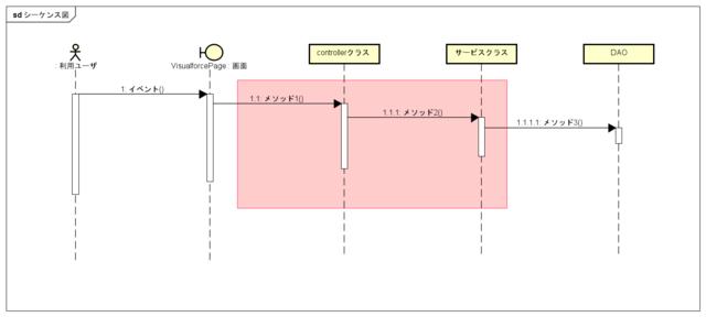 画面イベントのシーケンス図