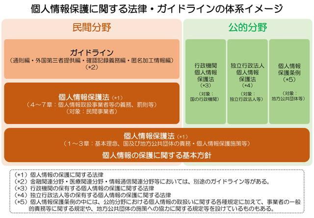 個人情報保護に関する法律・ガイドラインの体系イメージ