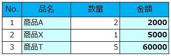 図4 Excel書式設定を使用して作成した表