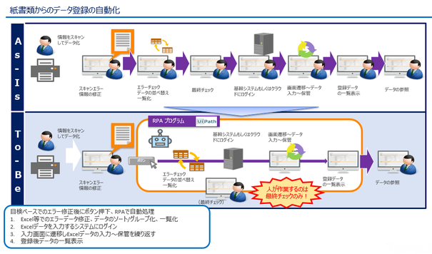 データスキャン後のデータ加工からシステム入力を自動化