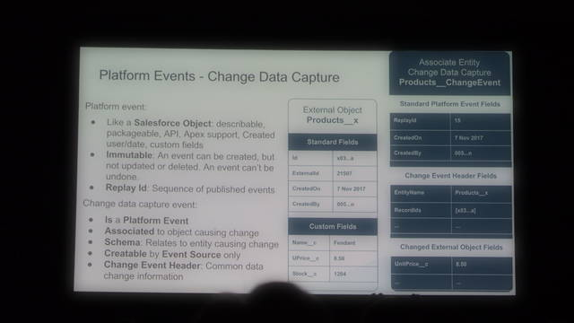 Platform EventsとChange Data...