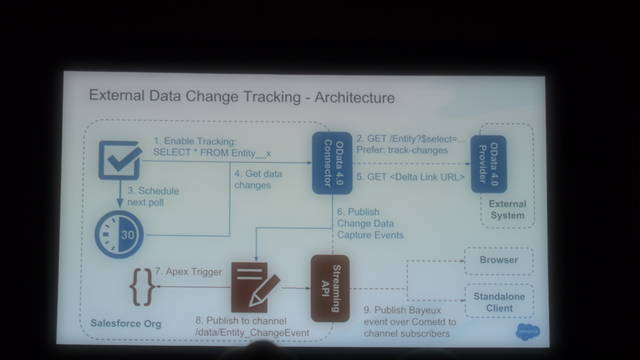 External Data Change Tracking