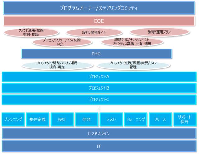 COE組織における役割(サンプルイメージ図)