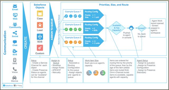 Salesforceオムニチャネル概念図