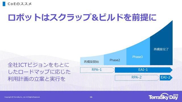 全社ICTビジョン実現の為の便利ツール