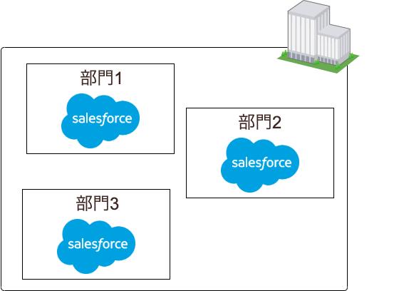 1社に複数のSalesforce組織があるケース
