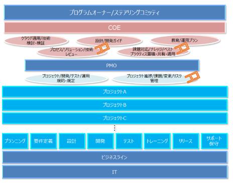 COEの組織における役割(サンプルイメージ図)