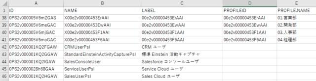権限セットオブジェクトのエクスポートデータ