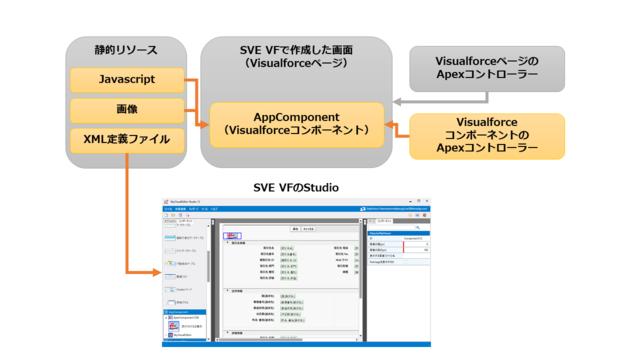 AppComponentの構成イメージ