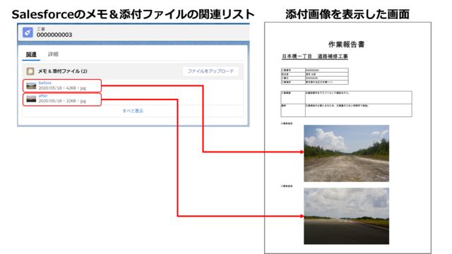 関連リストに添付された複数の画像を帳票に表示
