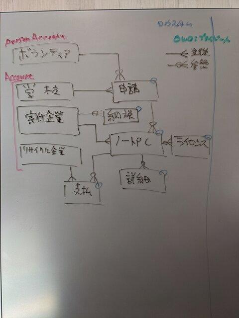 データモデル