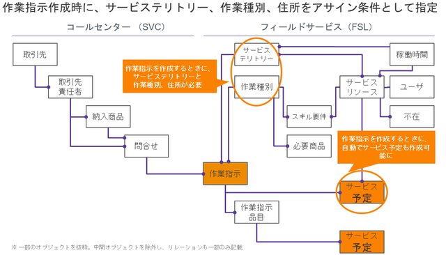 SFSオブジェクト構成(簡易版)