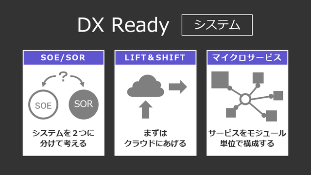 DX Ready [システム]