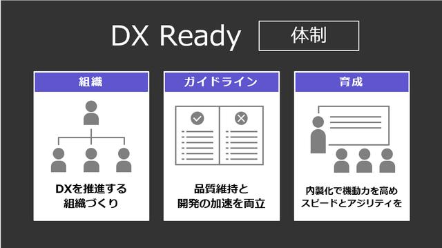 DX Ready [体制]
