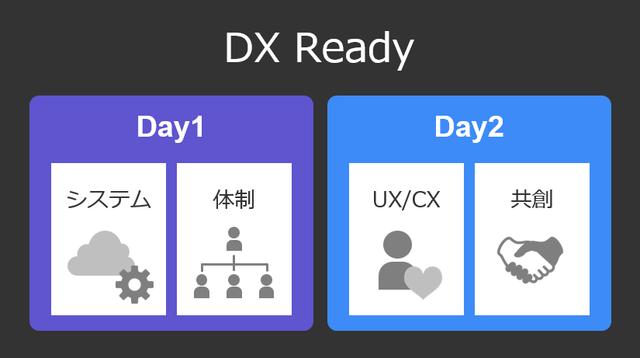 DX Ready の4つのテーマ