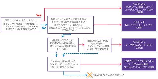 各認証機能を選択するためのフローチャート