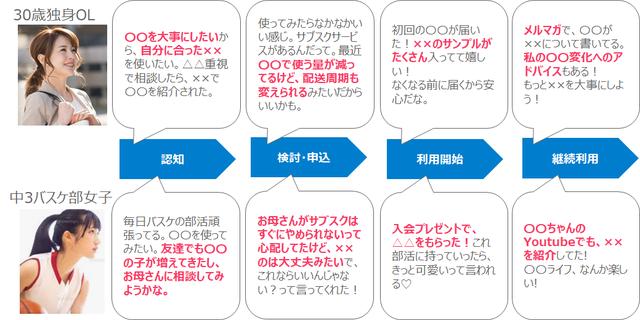 図5 CJMイメージ(ToBeモデル)