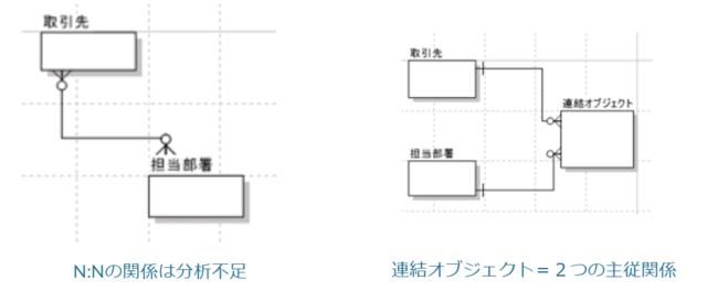 N:Nでは連結オブジェクトを使用します