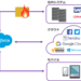 Salesforceシステム連携のデザイン考察1(ニーズとアプローチ) - TerraSkyBase