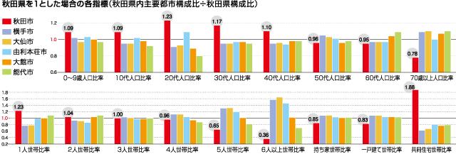 秋田県を1とした場合の各指標(秋田県内主要都市構成比÷秋田県構成比)