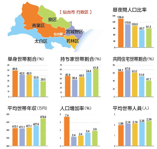 【仙台市 データ編】東北地方最大の1 0 0万人都市 仙台市 - perigee
