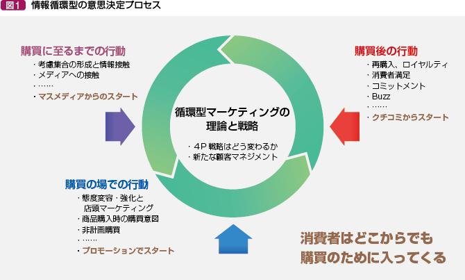 循環型マーケティングで変わる!?...