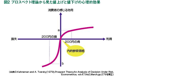 図は、横軸の右方向は利得(得 をする)、左方向は損失を表わ す。値ごろ価格(内的参照価格)よ り実売価格が2 0 0円安かった (20 0円得した)とき、消費者 はaという大きさの正の効用、つ まり「うれしさ」を感じ、逆に、 200円高かった(200円損した) ときはbという大きさの負の効 用、つまり「悲しさ」「悔しさ」を 感じる。