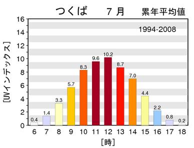 月最大UVインデックス(観測値)の時別累年平均値グラフ