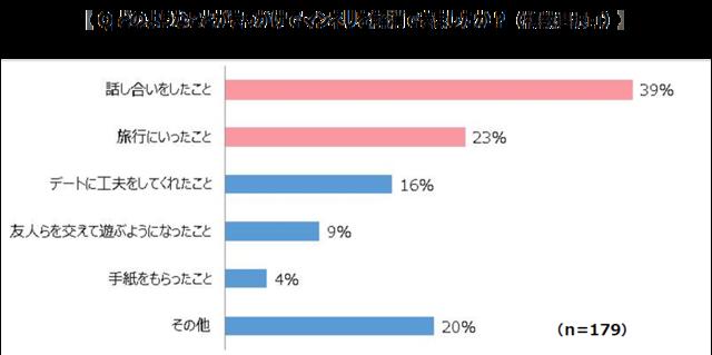 マンネリカップル/調査