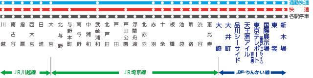 りんかい線の各駅・路線図