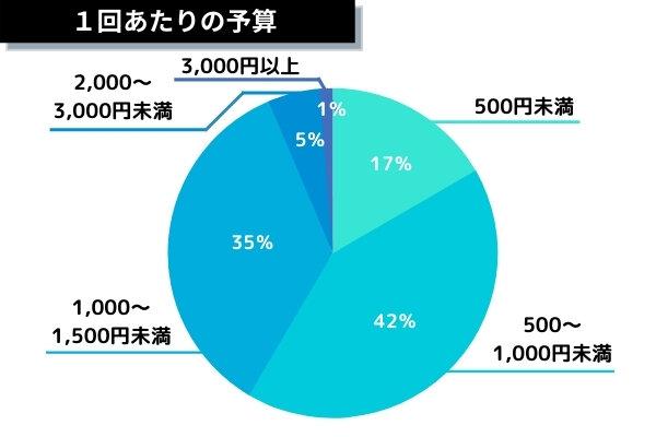 【属性データ】