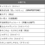 タイ人が「お土産にしたい日本のお菓子ランキングTOP10」