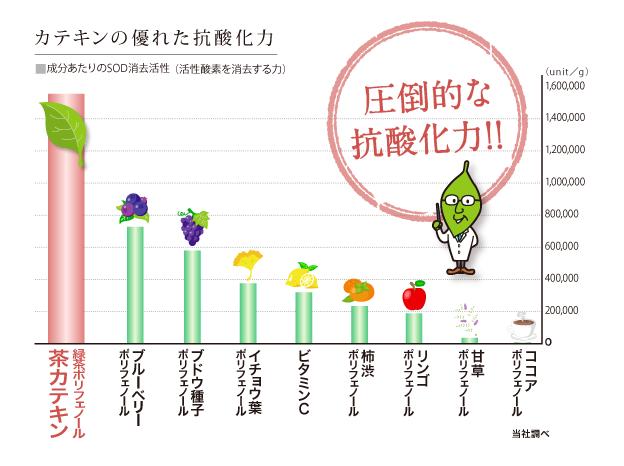 三井農林の研究プロジェクト (805)